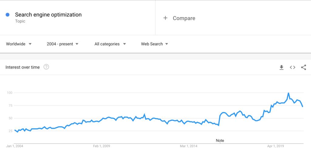 Google Trends Search Engine Optimization Screenshot